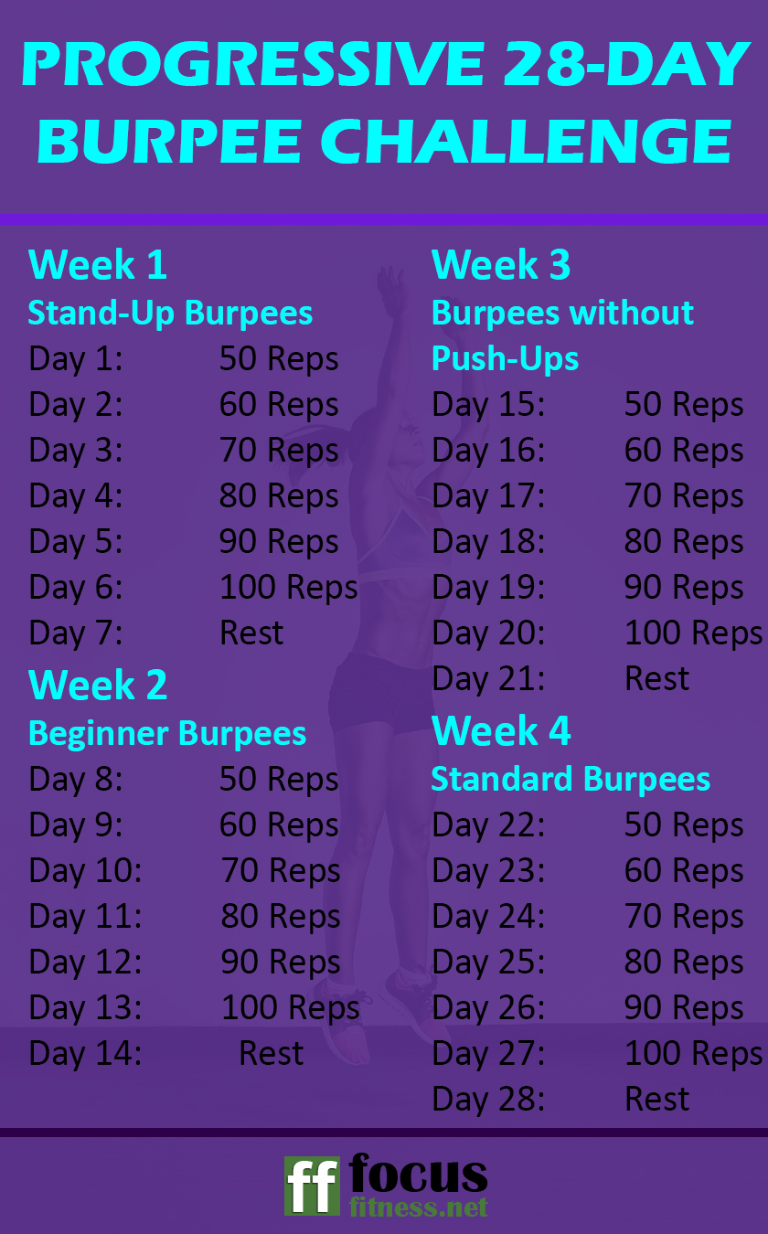 If you want to get in great shape in less than a month without the gym, take on this progressive burpee challenge for beginners. #burpee #workout #challenge #focusfitness